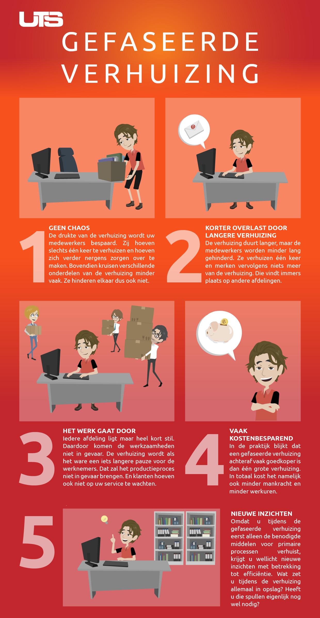infographic gefaseerde verhuizing
